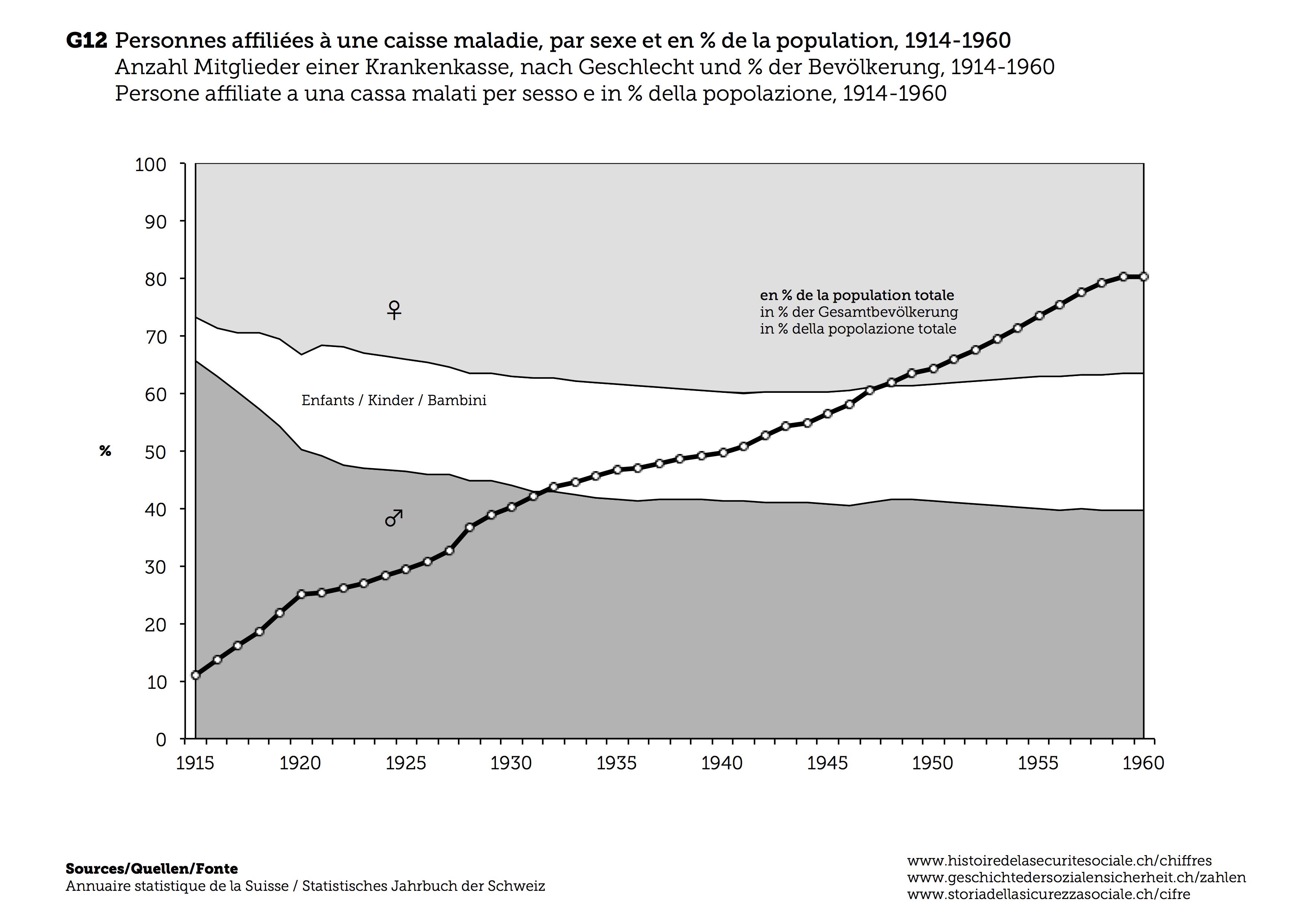 Geschichte Der Krankenversicherung