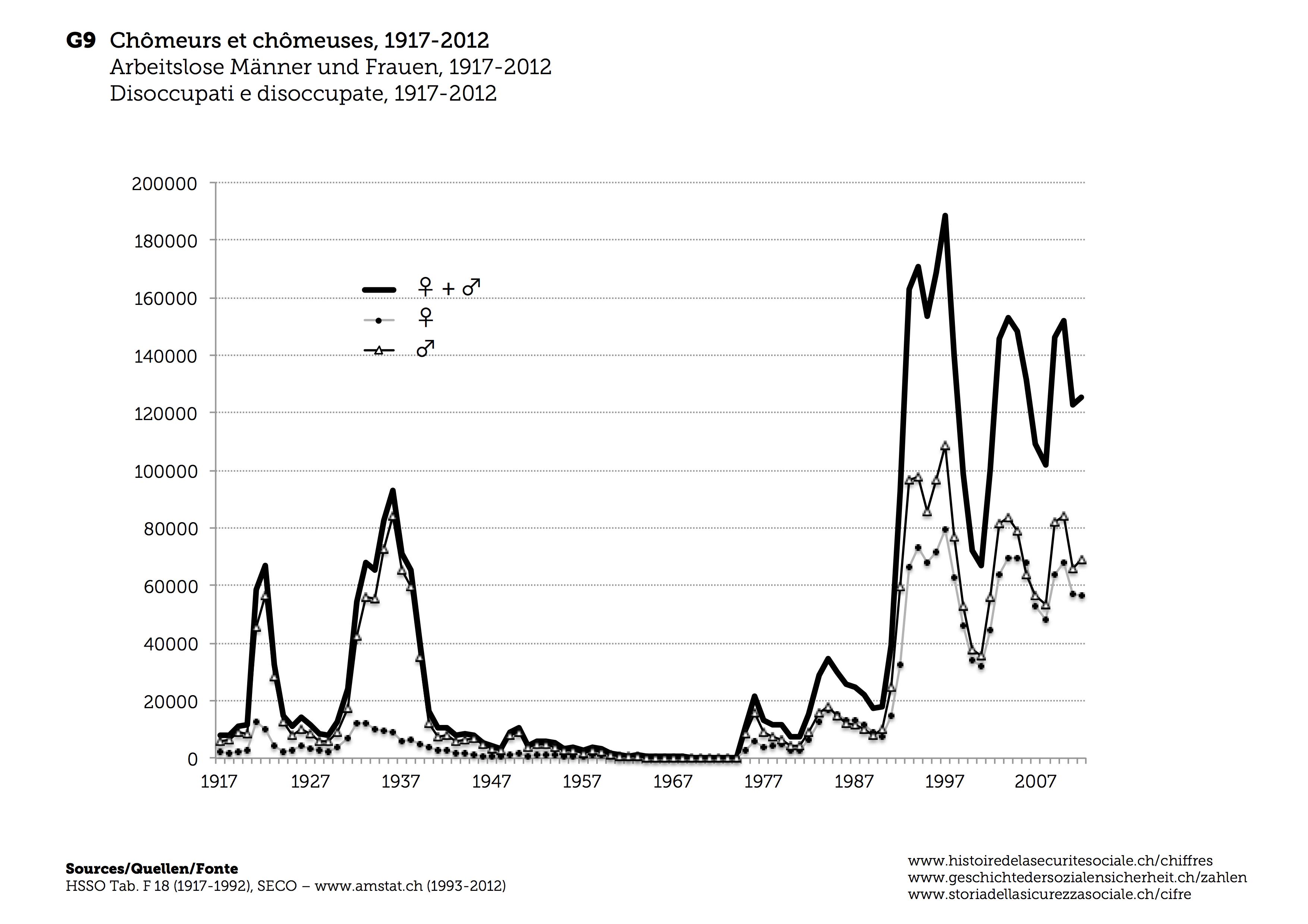 Geschichte der Sozialen Sicherheit-Die Arbeitslosenversicherung in ...